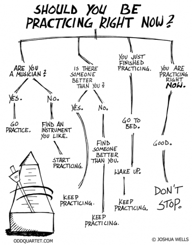 2011-03-22-practice-chart.png